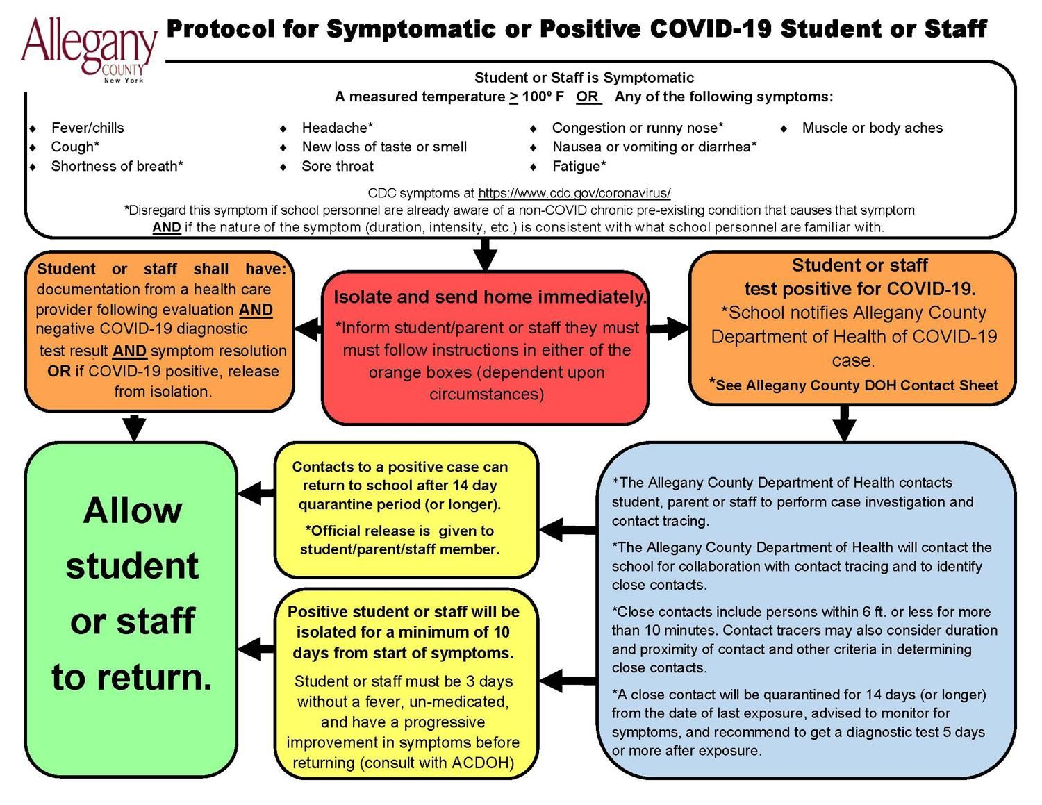 Protocol for Symptomatic or Positive COVID-19 Student or Staff